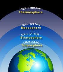 Atmosferin Yapısı ve Katmanları; Atmosferin Katmanları ve Özellikleri