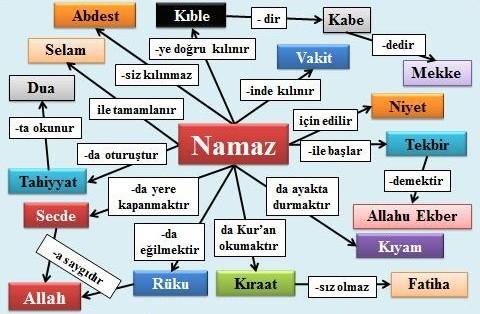 namaz_kavramlari