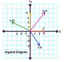 Karmaşık Sayılar Çözümlü Sorular (Testi 2)